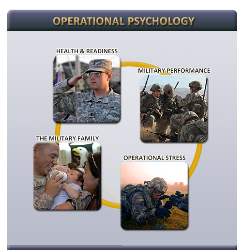Deployment Psychology Collage